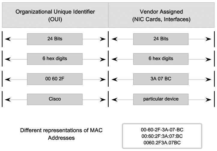 MAC address structure