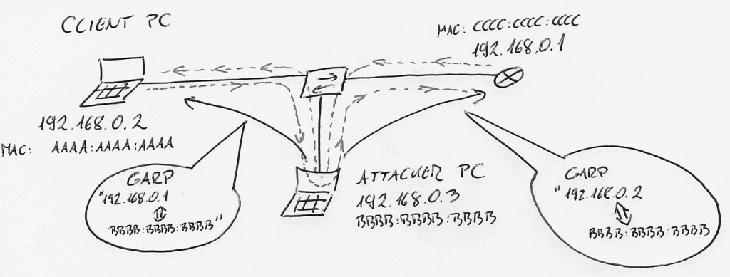 Prevent ARP Spoofing using Dynamic ARP Inspection - DAI
