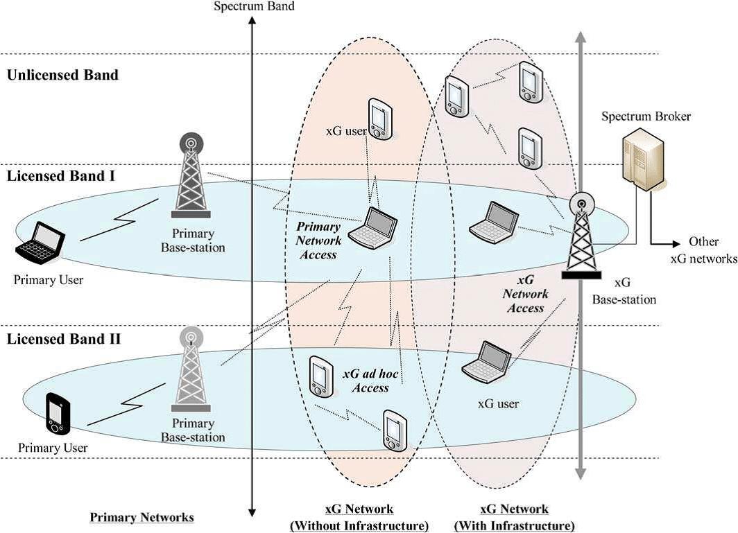 spectrum sensing for cognitive radio thesis