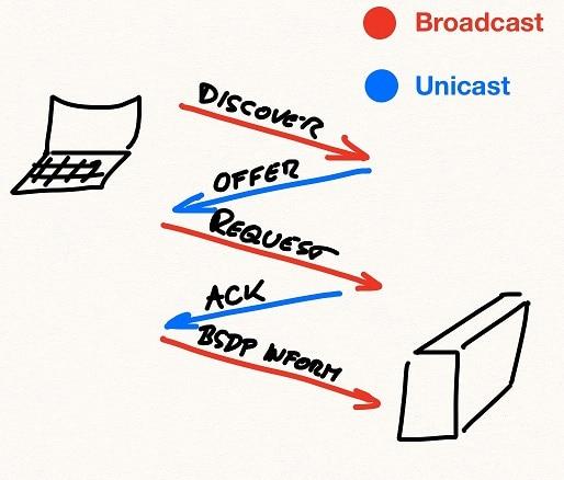 UDP - How Does Internet Work
