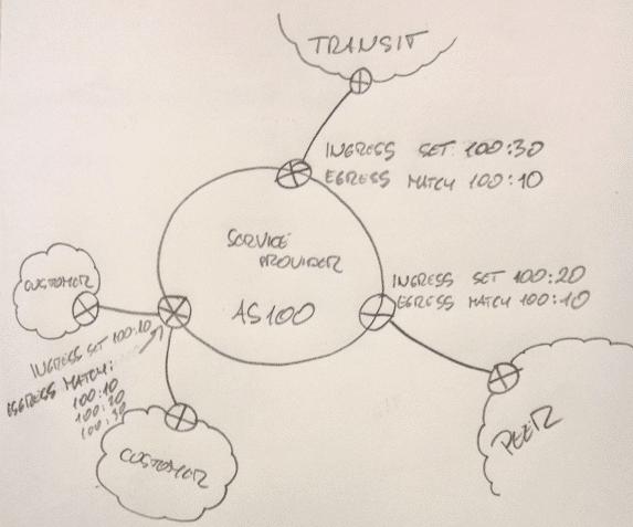 Intra-Autonomous System communities
